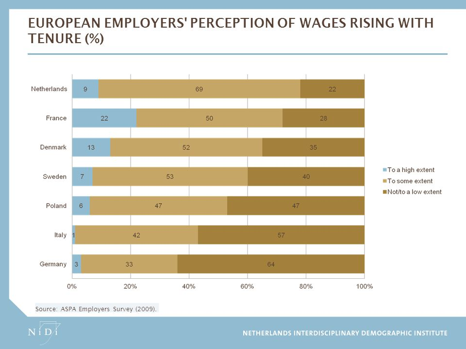 European employers perception of wages rising with tenure (%)
