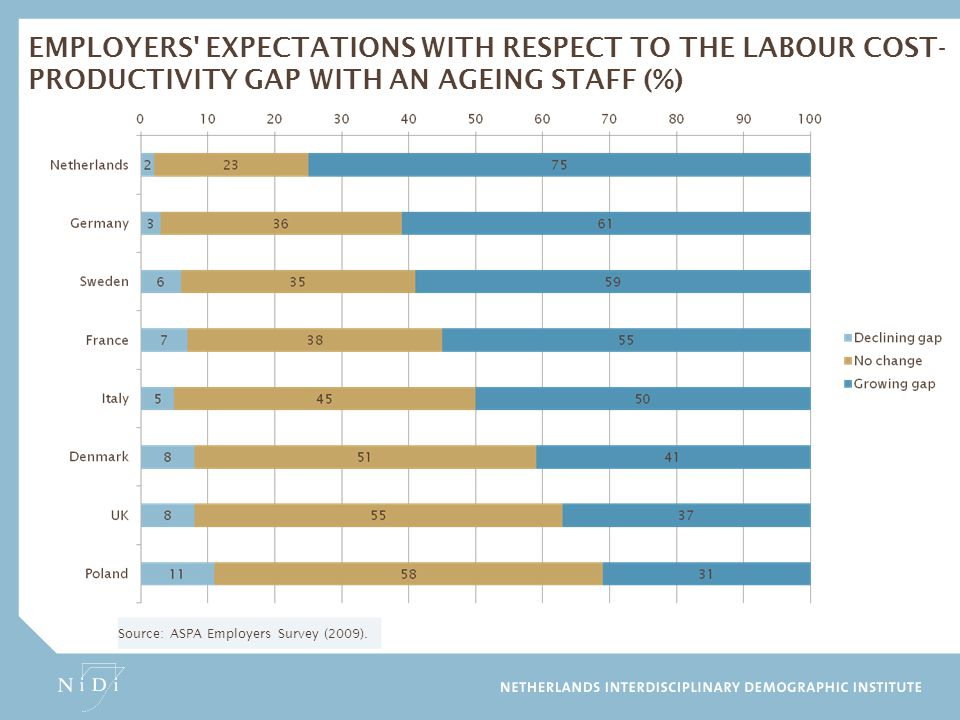 Employers expectations with respect to the labour cost-productivity gap with an ageing staff (%)