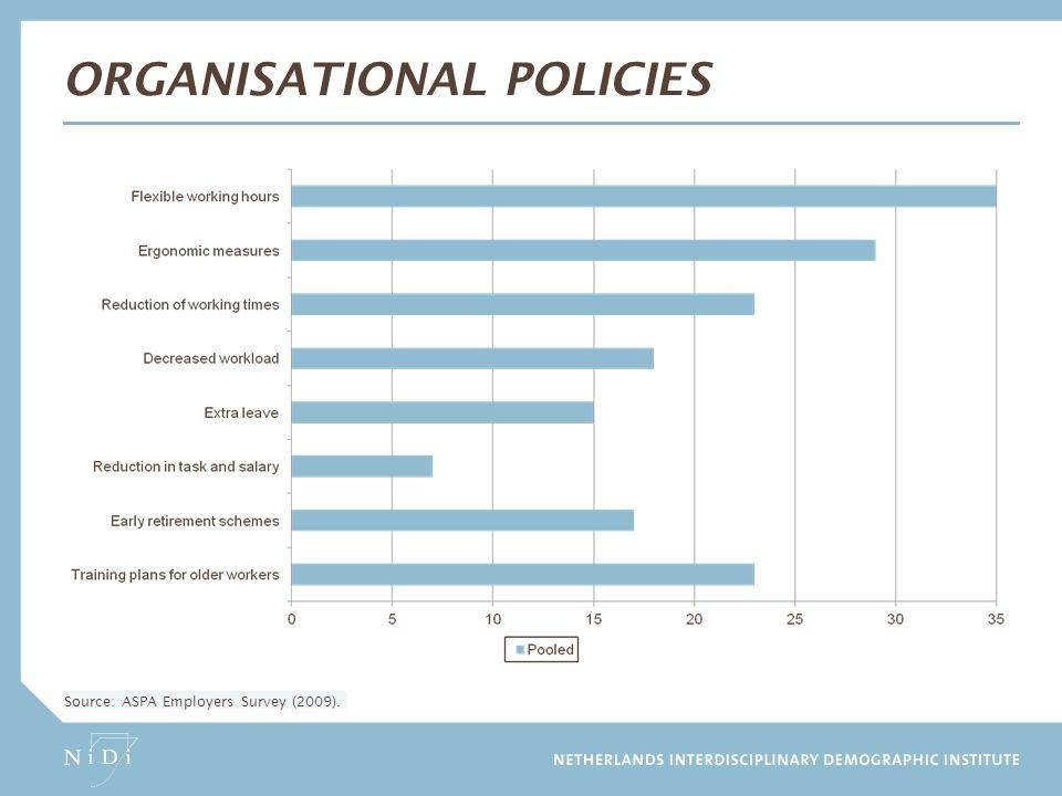 Organisational Policies