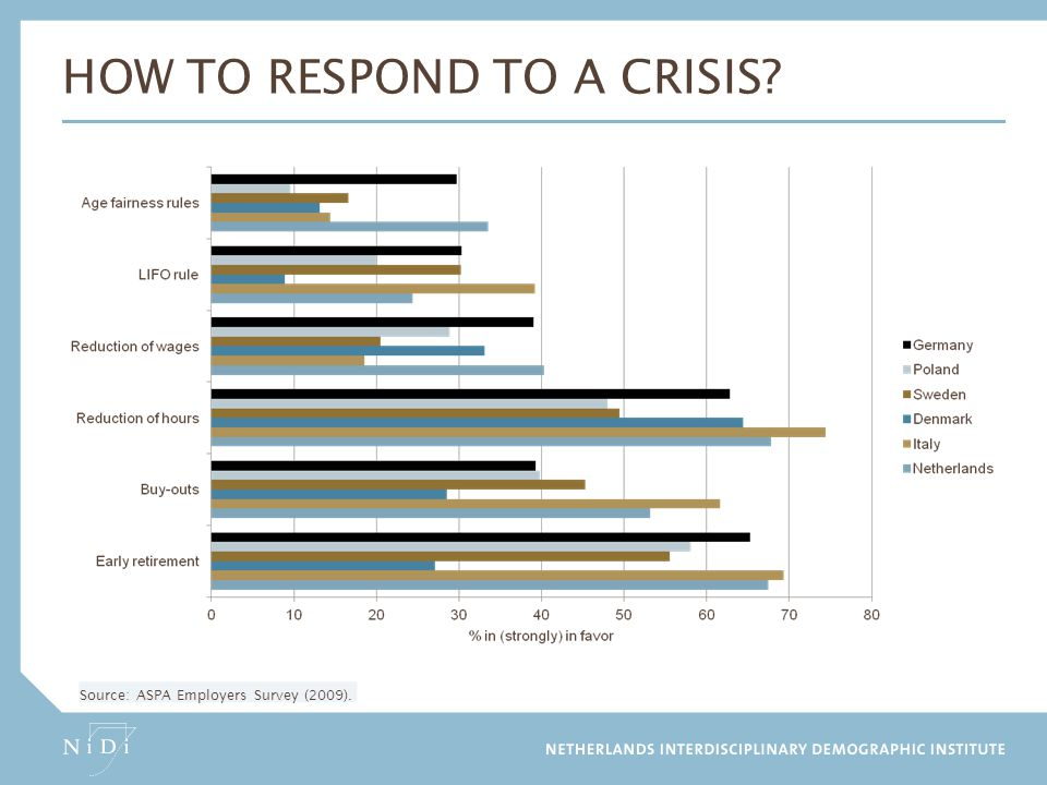 How to respond to a crisis