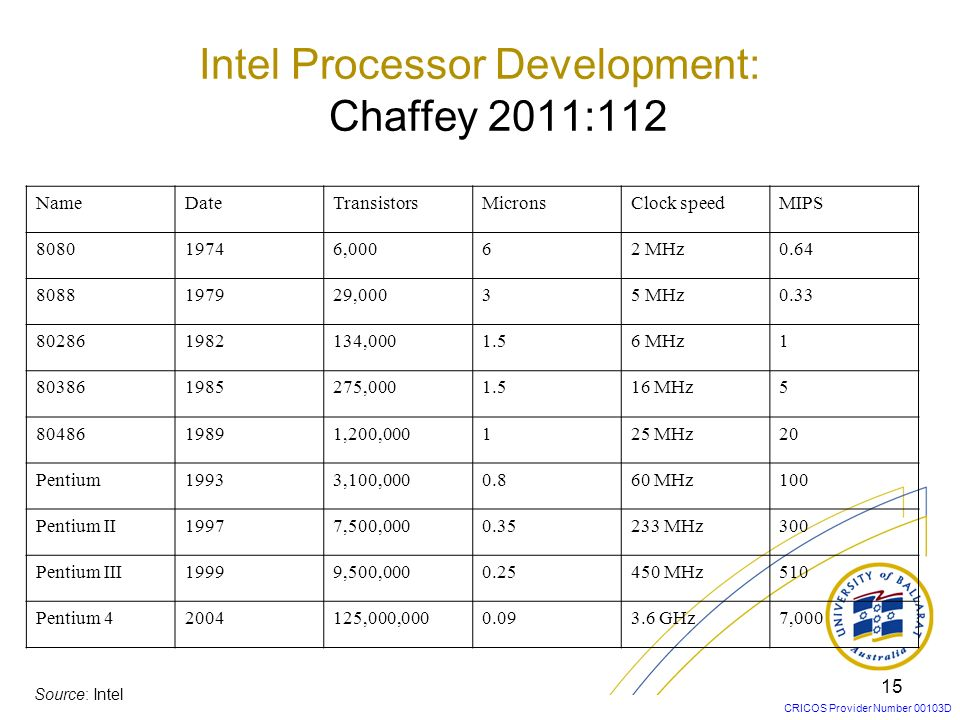 Intel Processor Development: Chaffey 2011:112