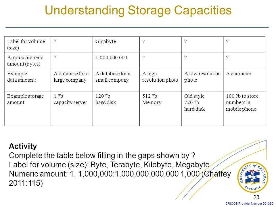 Understanding Storage Capacities