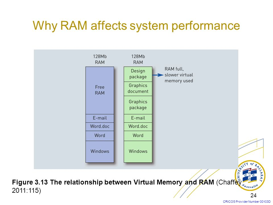 Why RAM affects system performance