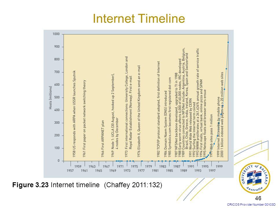 Internet Timeline Figure 3.23 Internet timeline (Chaffey 2011:132)