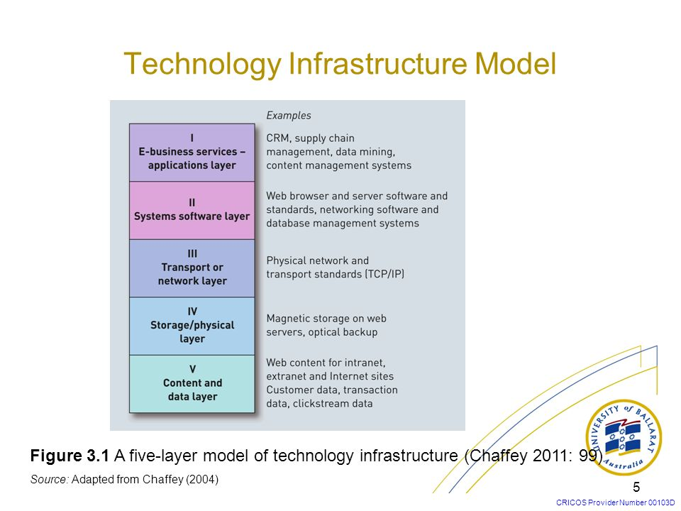 Technology Infrastructure Model