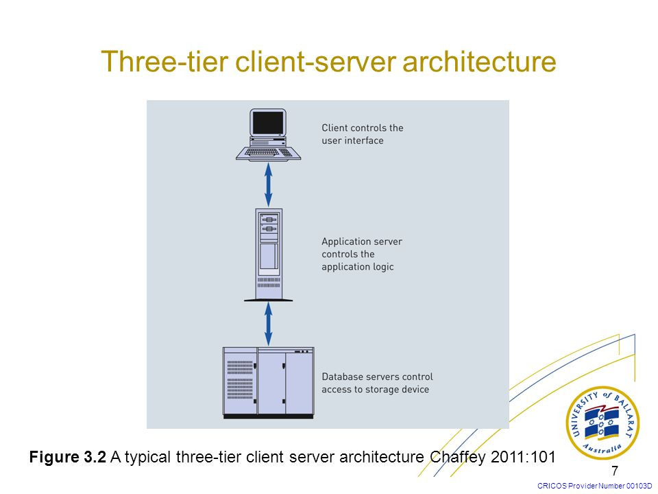 Three-tier client-server architecture