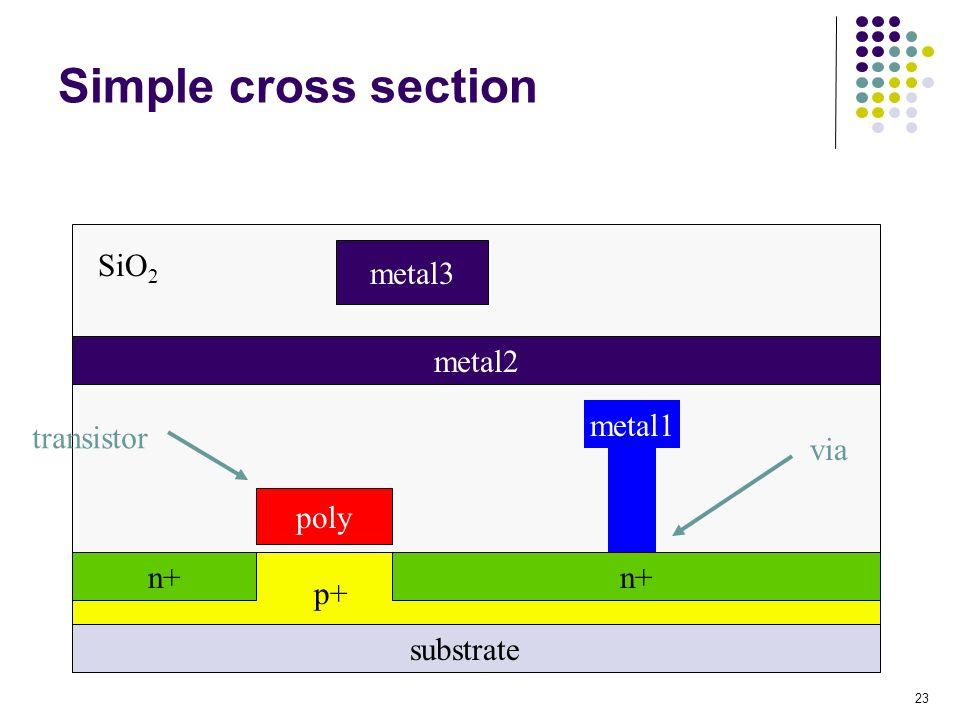 Simple cross section SiO2 metal3 metal2 metal1 transistor via poly n+