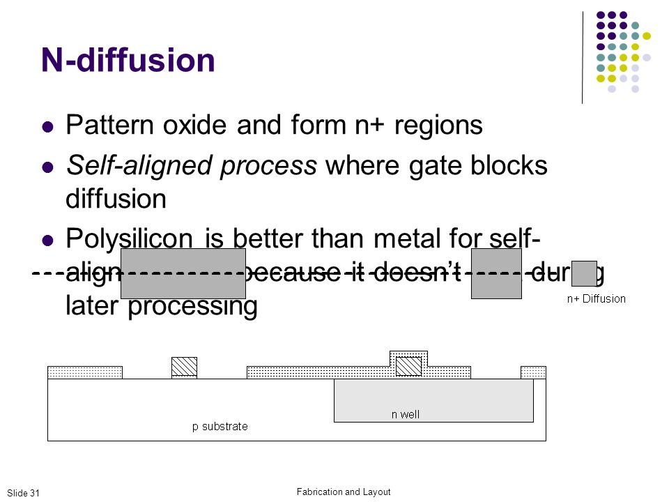 Fabrication and Layout