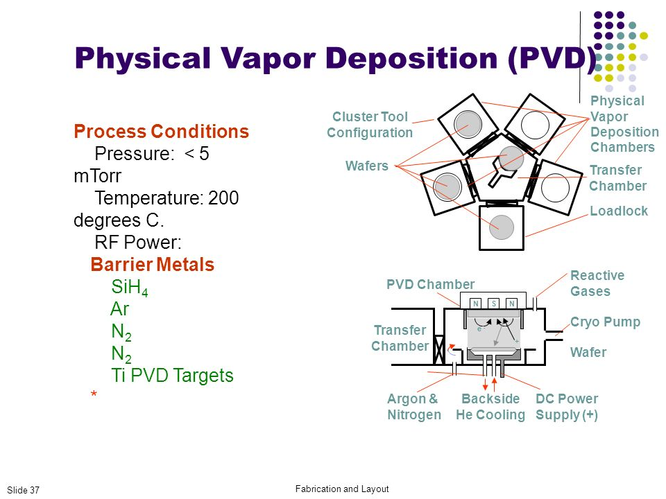 Physical Vapor Deposition (PVD)