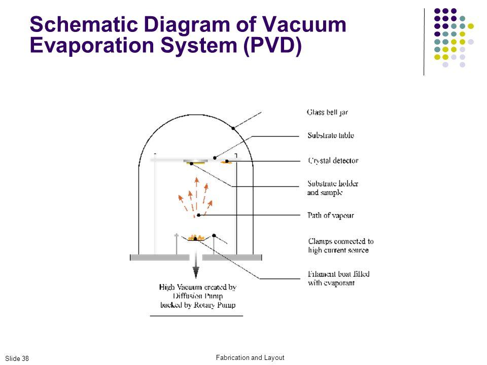 Schematic Diagram of Vacuum Evaporation System (PVD)