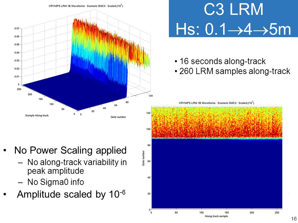 C3 LRM Hs: 0.145m No Power Scaling applied Amplitude scaled by 10-6