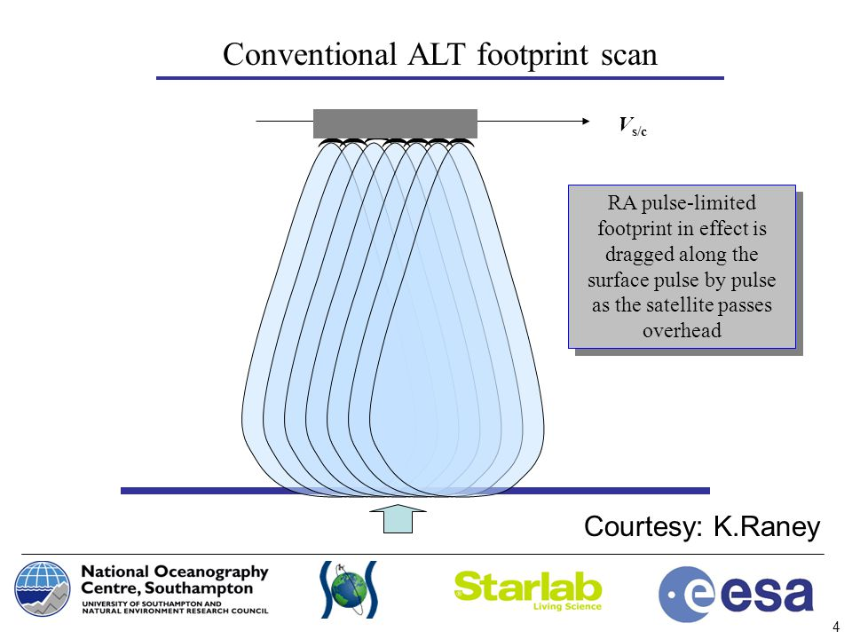 Conventional ALT footprint scan