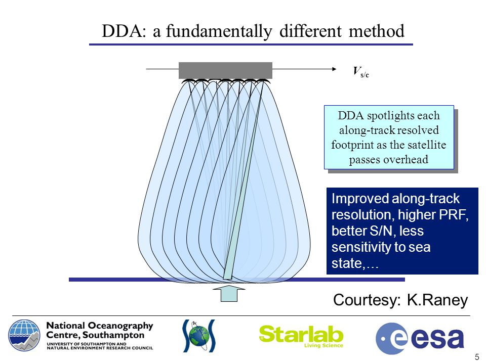 DDA: a fundamentally different method
