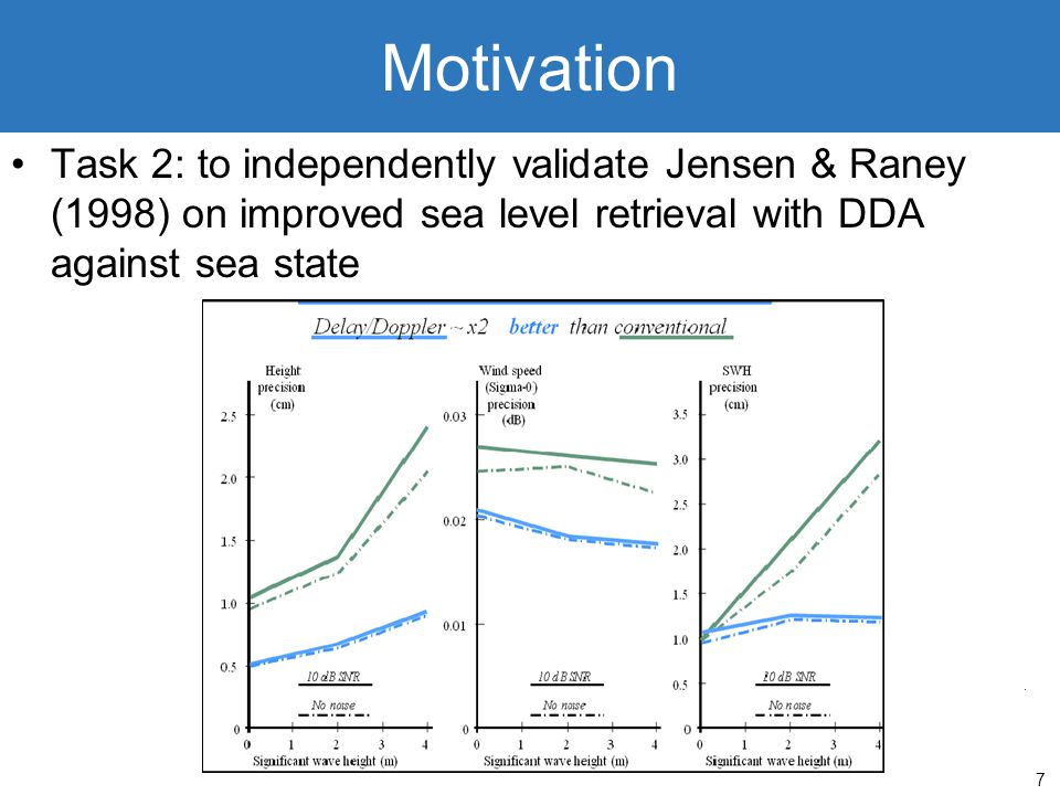 Motivation Task 2: to independently validate Jensen & Raney (1998) on improved sea level retrieval with DDA against sea state.