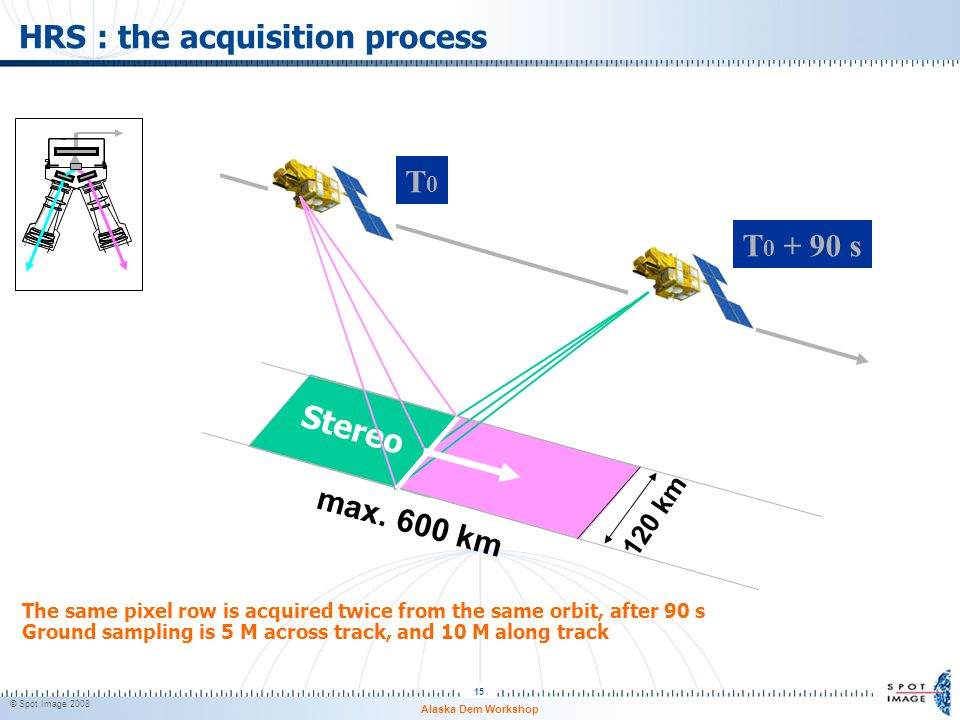 HRS : the acquisition process
