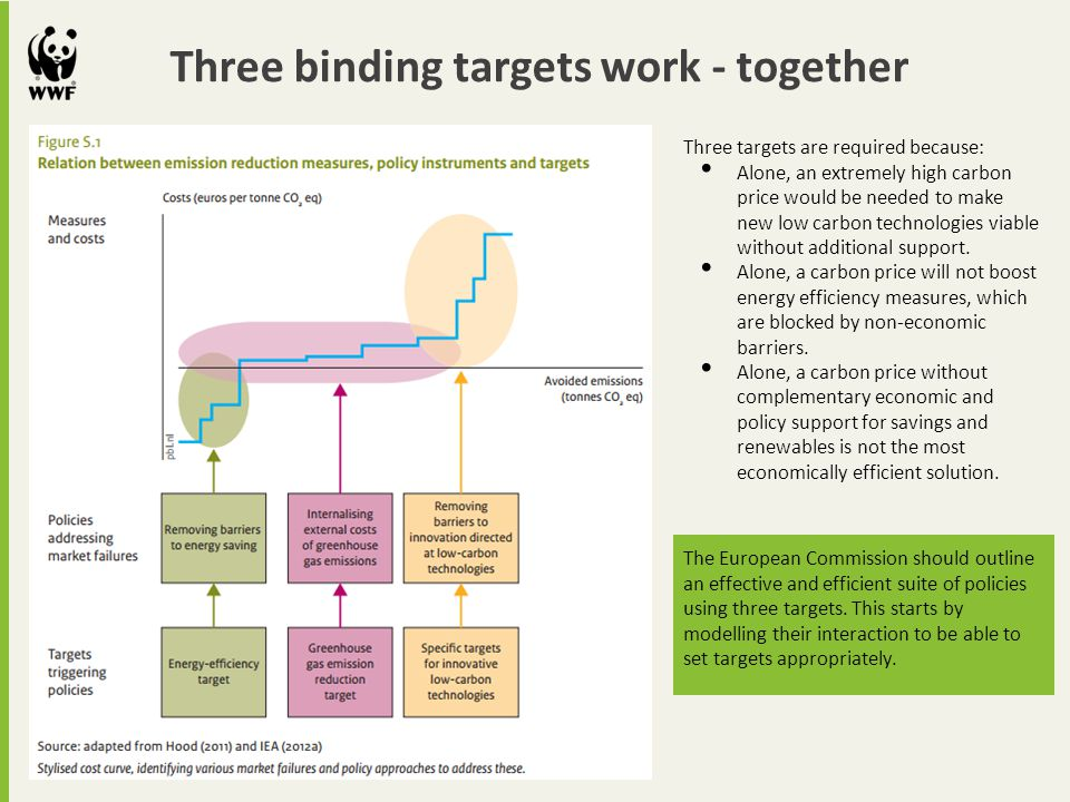 Three binding targets work - together