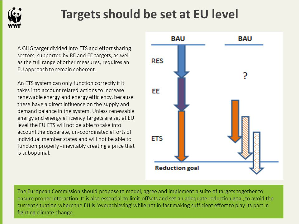 Targets should be set at EU level