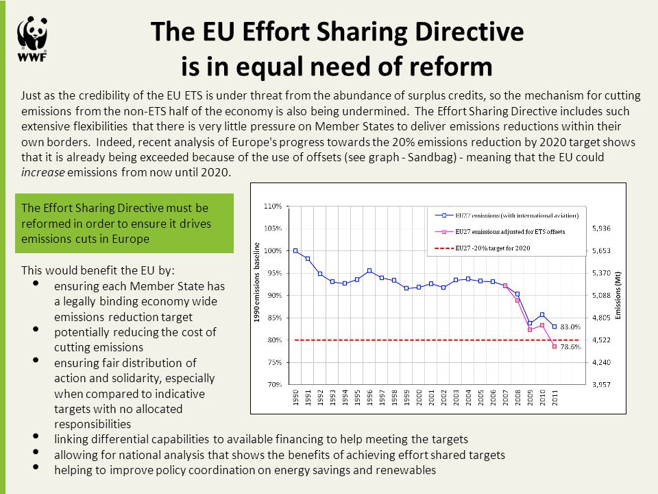 The EU Effort Sharing Directive is in equal need of reform
