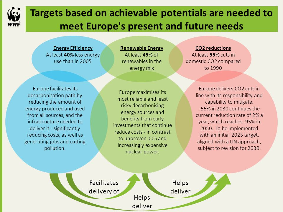 Targets based on achievable potentials are needed to meet Europe s present and future needs