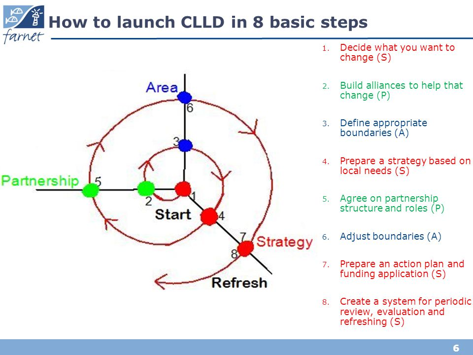 How to launch CLLD in 8 basic steps