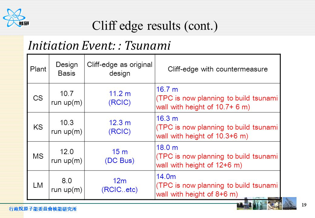 Cliff edge results (cont.)
