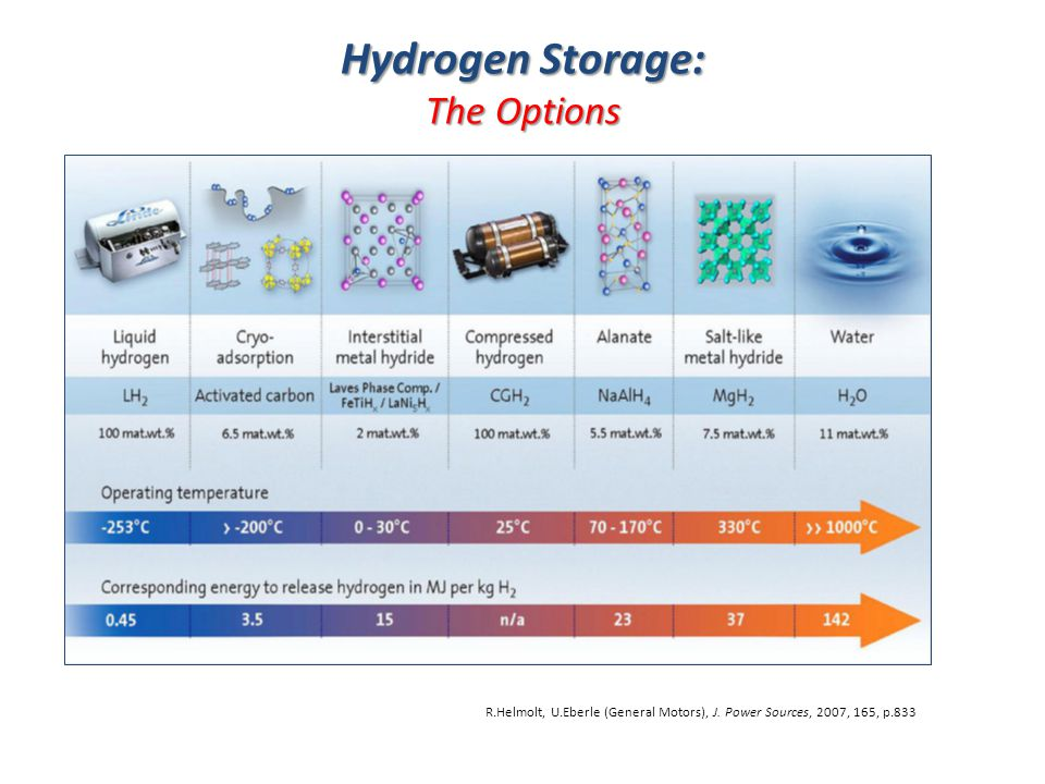 Hydrogen Storage: The Options 17