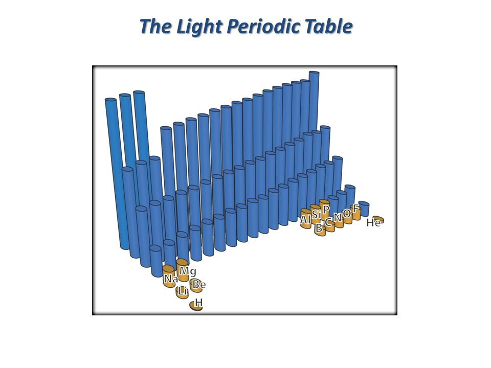 The Light Periodic Table