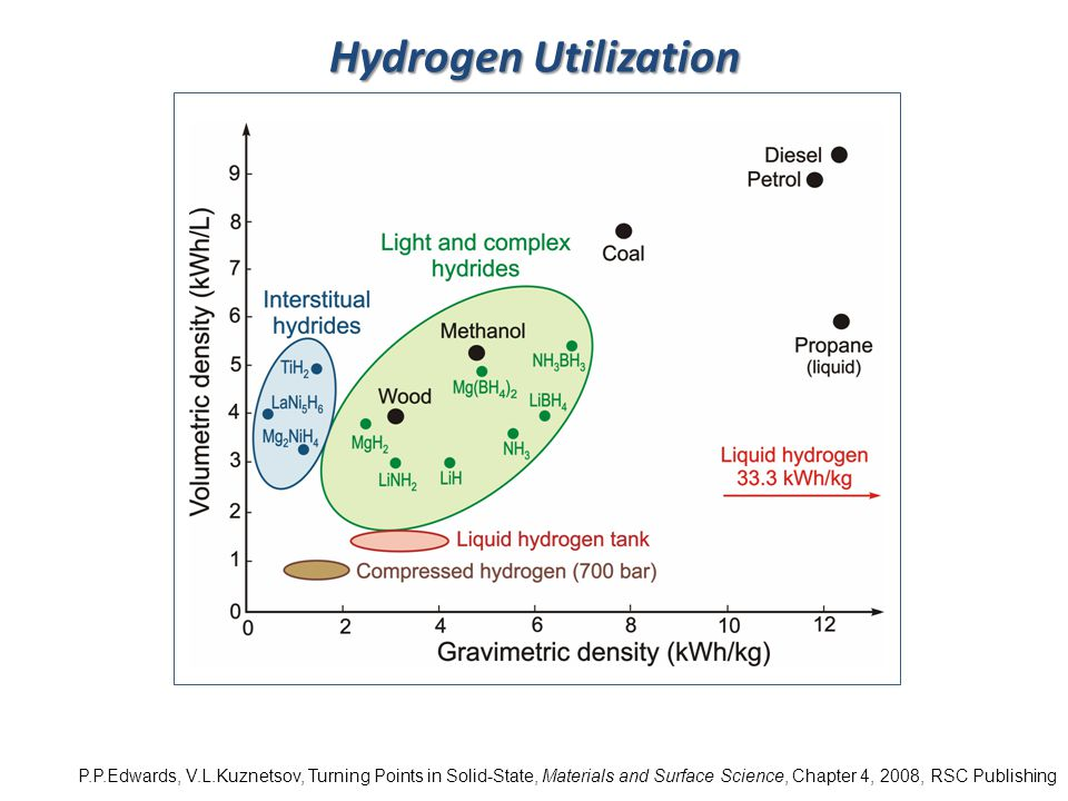Hydrogen Utilization P.P.Edwards, V.L.Kuznetsov, Turning Points in Solid-State, Materials and Surface Science, Chapter 4, 2008, RSC Publishing.