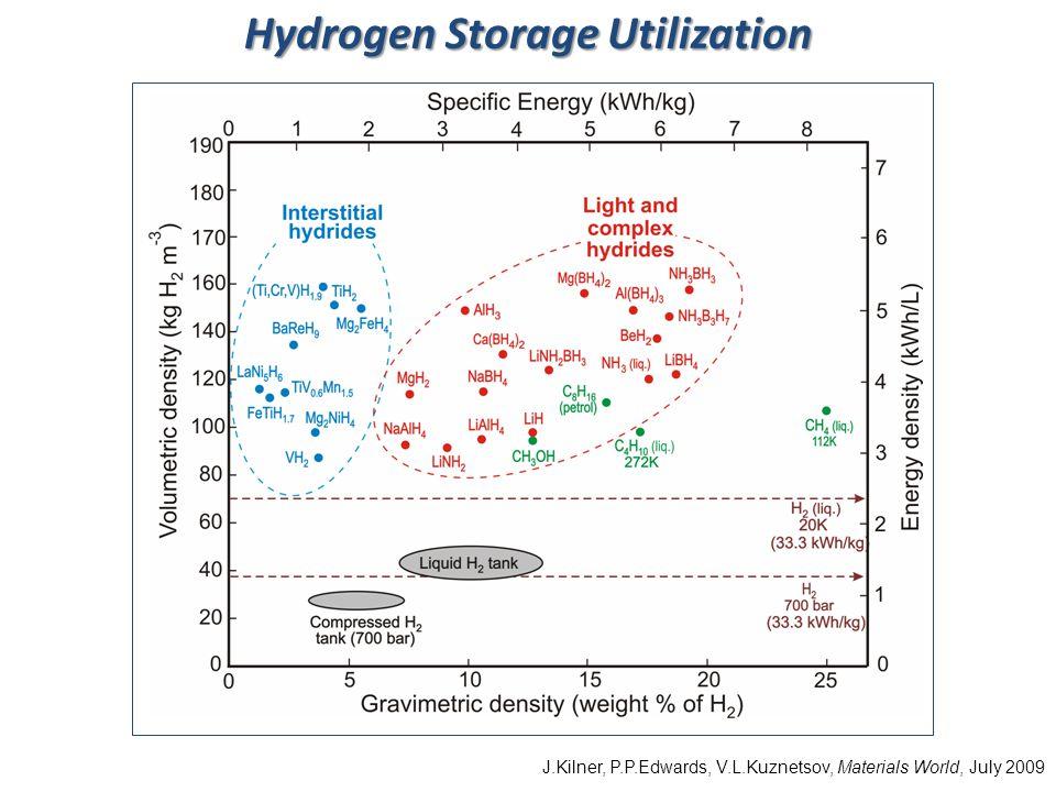 Hydrogen Storage Utilization