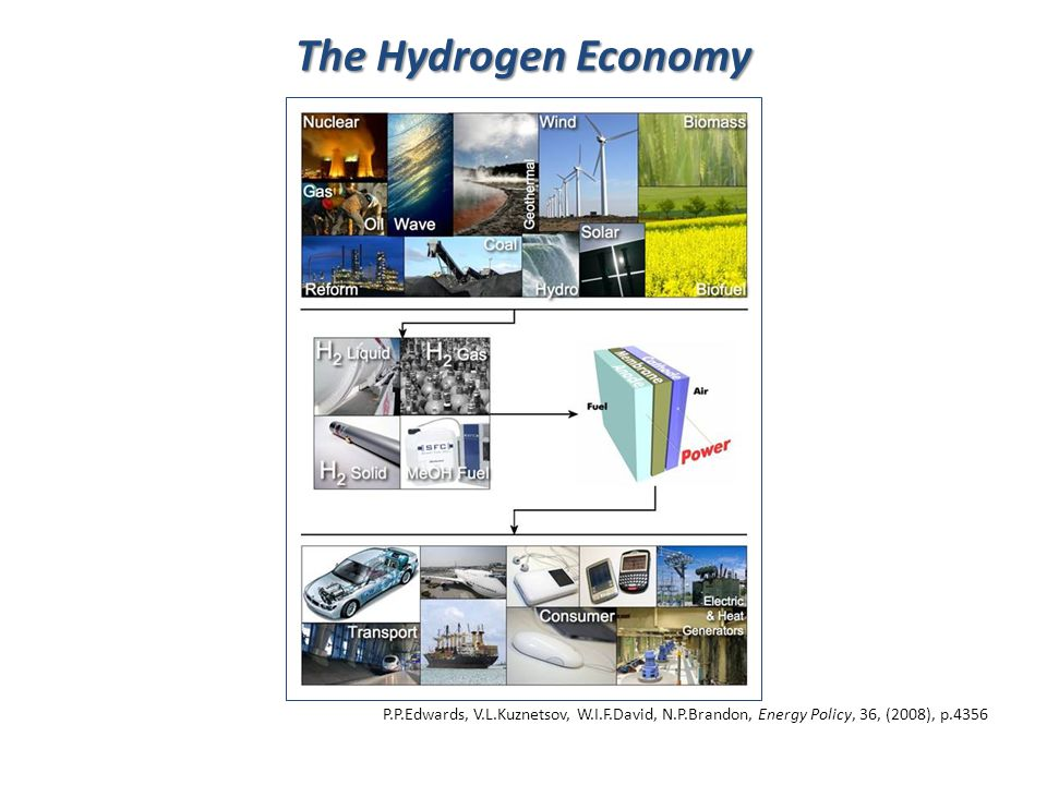 The Hydrogen Economy P.P.Edwards, V.L.Kuznetsov, W.I.F.David, N.P.Brandon, Energy Policy, 36, (2008), p.4356.