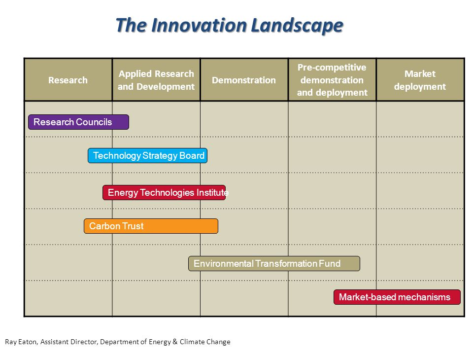 The Innovation Landscape