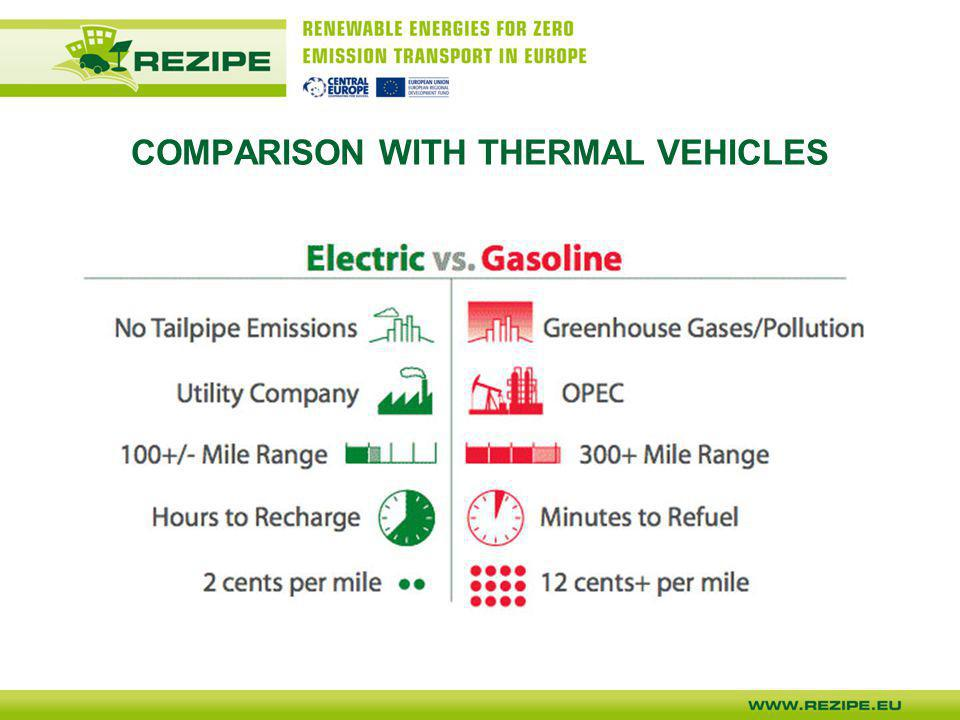 COMPARISON WITH THERMAL VEHICLES
