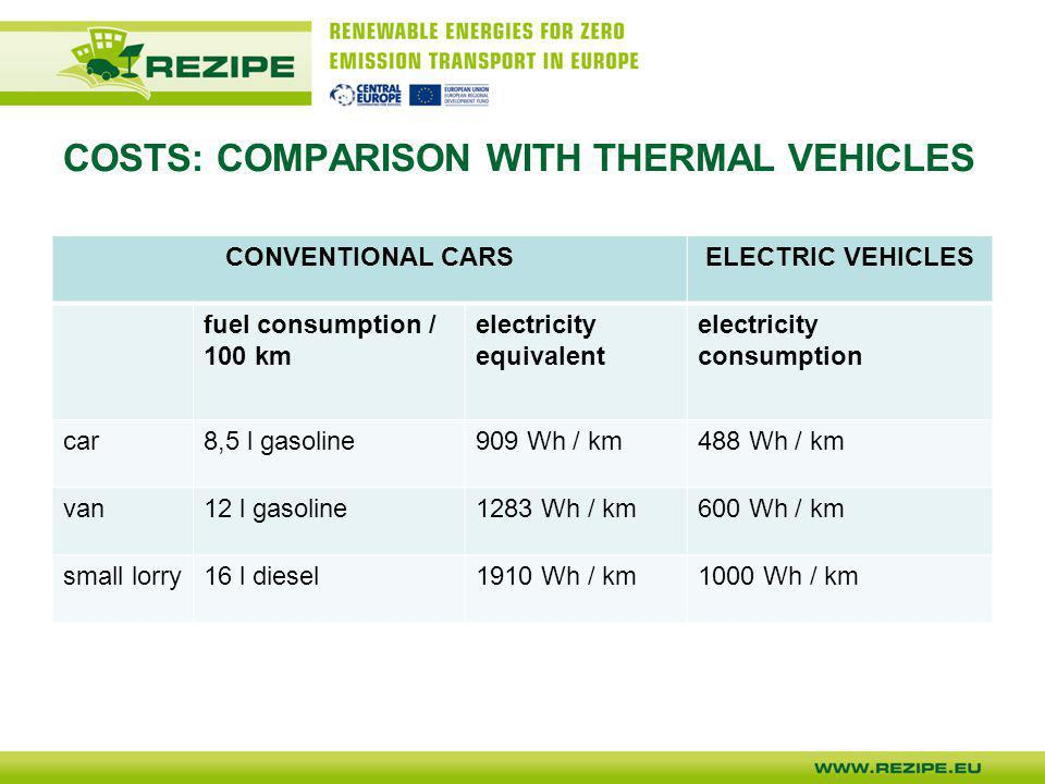 COSTS: COMPARISON WITH THERMAL VEHICLES