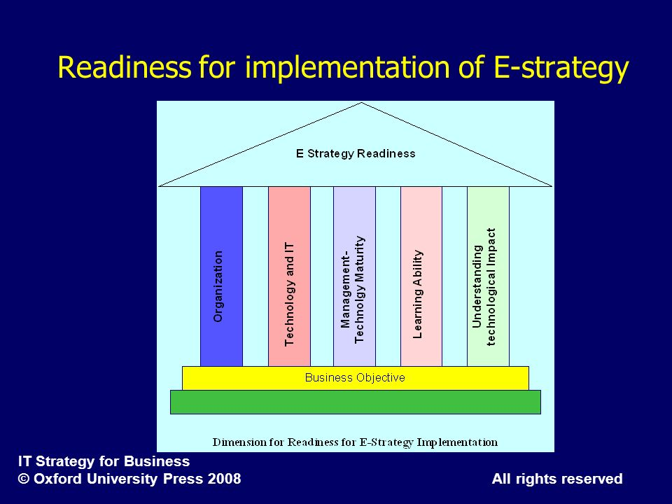 Readiness for implementation of E-strategy