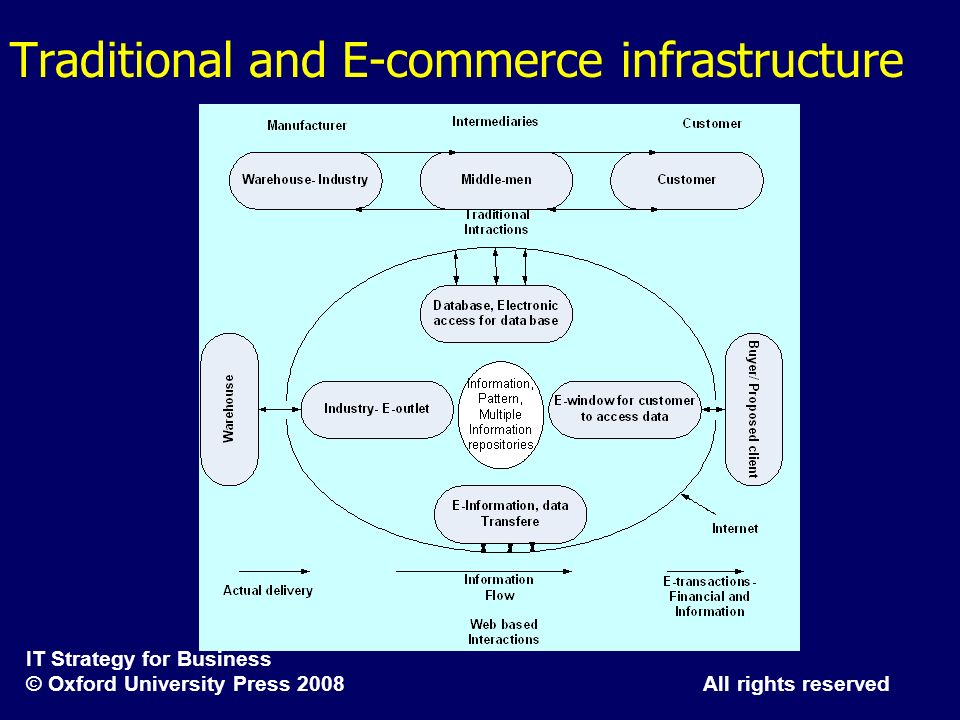 Traditional and E-commerce infrastructure
