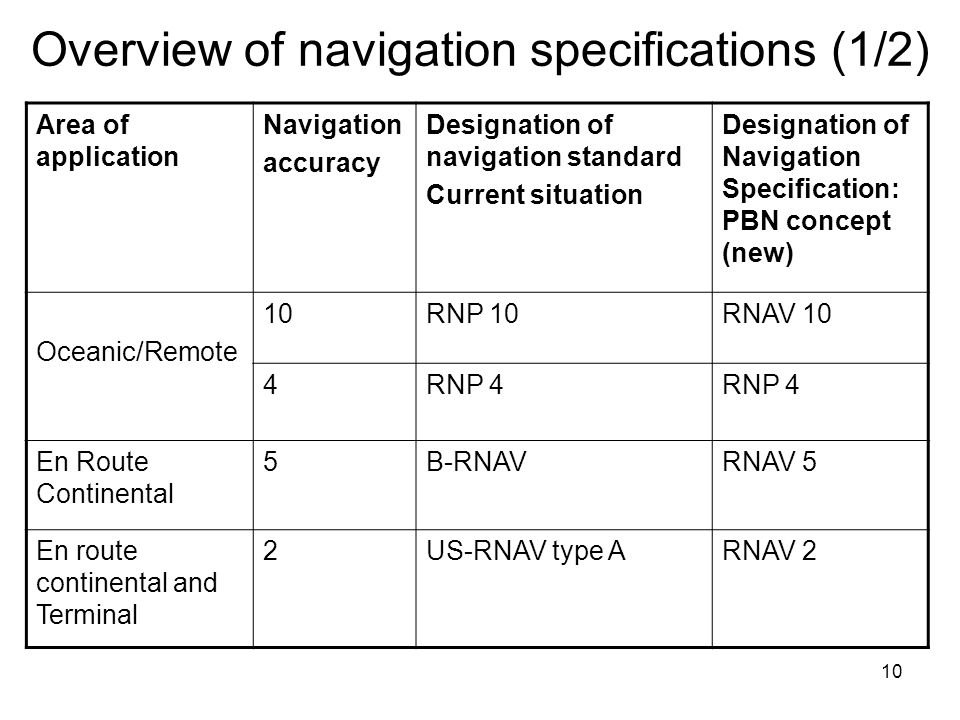 Overview of navigation specifications (1/2)
