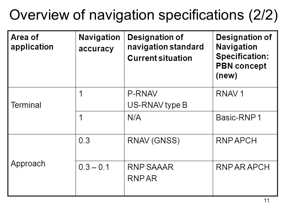 Overview of navigation specifications (2/2)