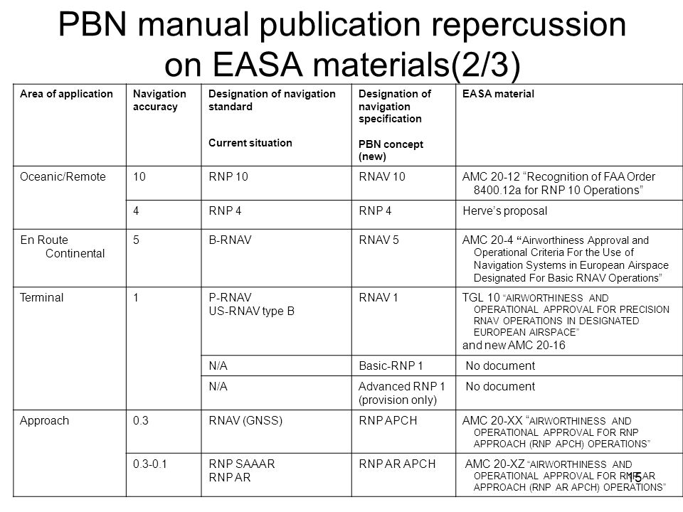 PBN manual publication repercussion on EASA materials(2/3)