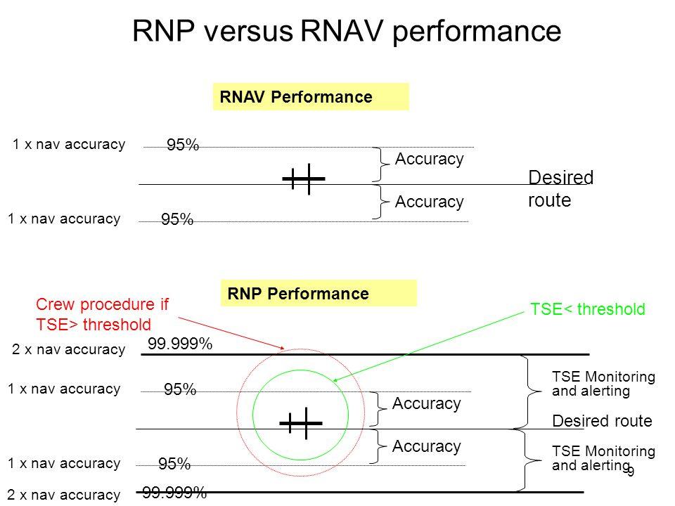 RNP versus RNAV performance