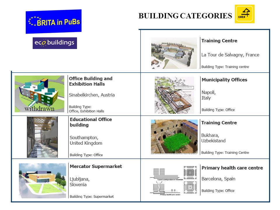 BUILDING CATEGORIES withdrawn