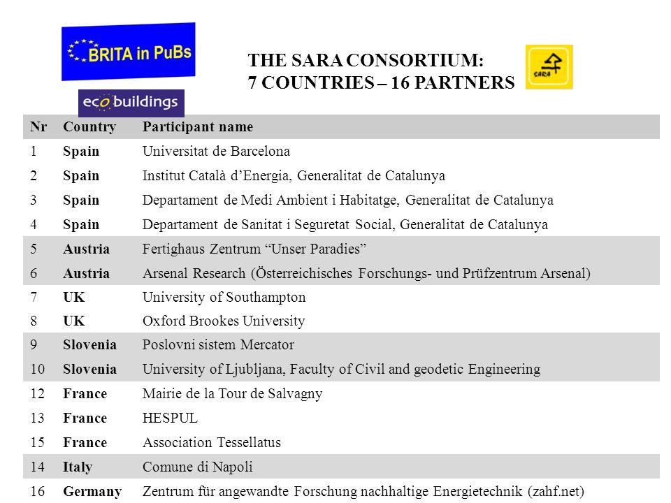 THE SARA CONSORTIUM: 7 COUNTRIES – 16 PARTNERS