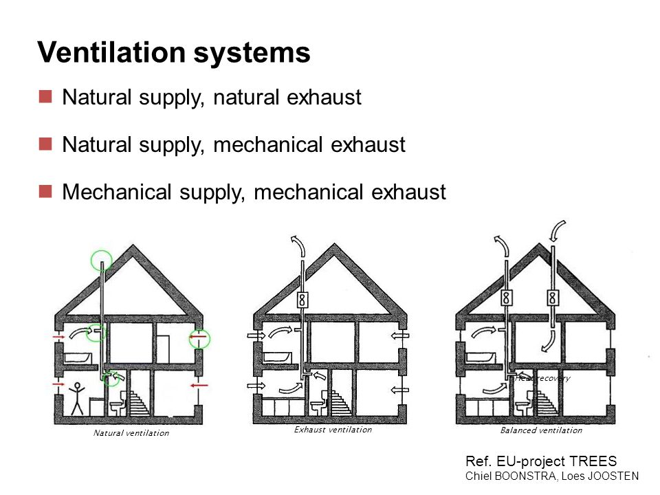 Ventilation systems Natural supply, natural exhaust