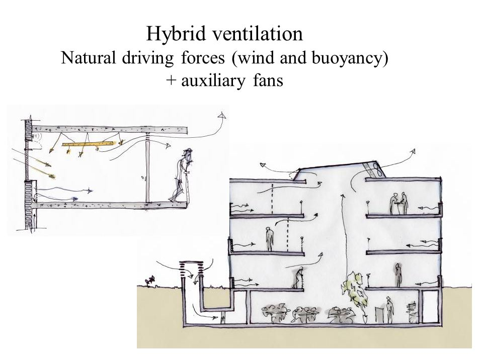 Hybrid ventilation Natural driving forces (wind and buoyancy) + auxiliary fans