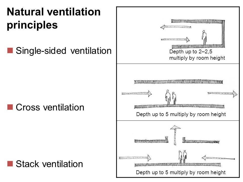 Natural ventilation principles