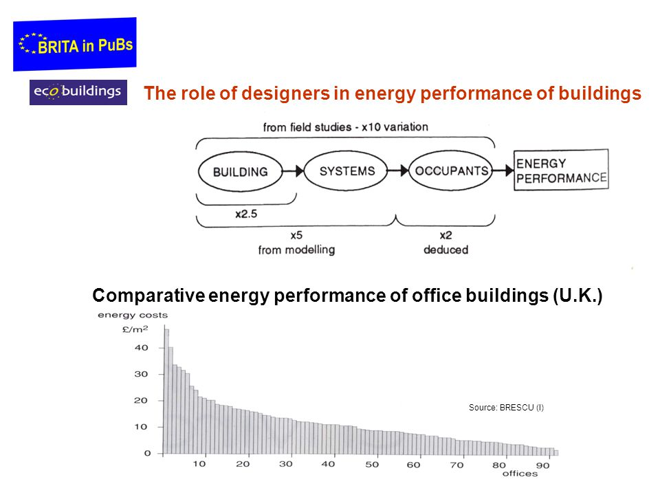 The role of designers in energy performance of buildings