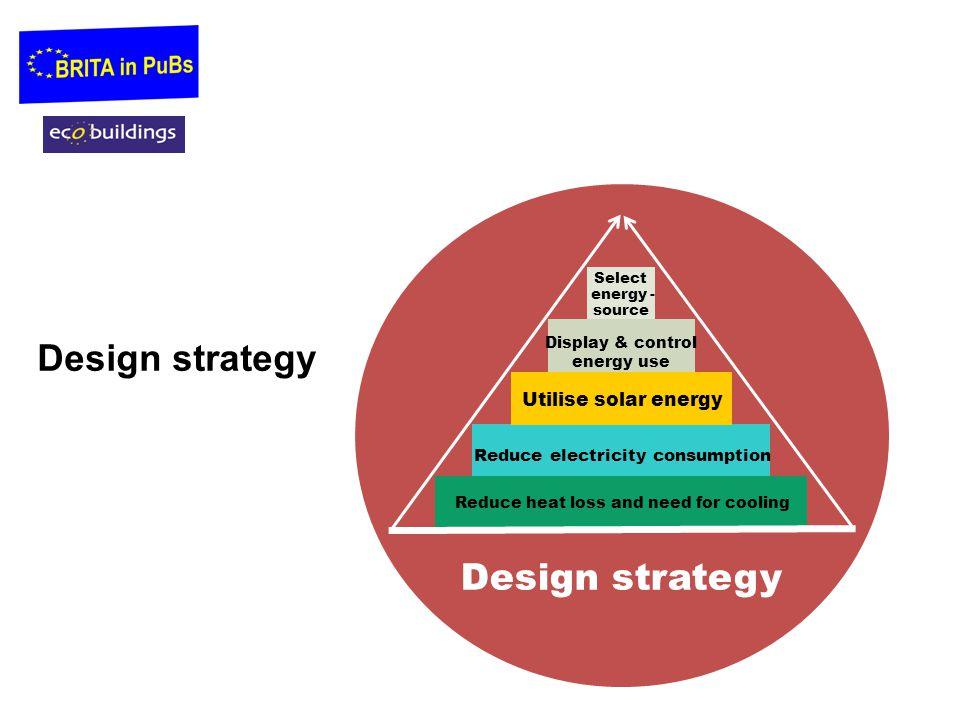Design strategy Design strategy Utilise solar energy