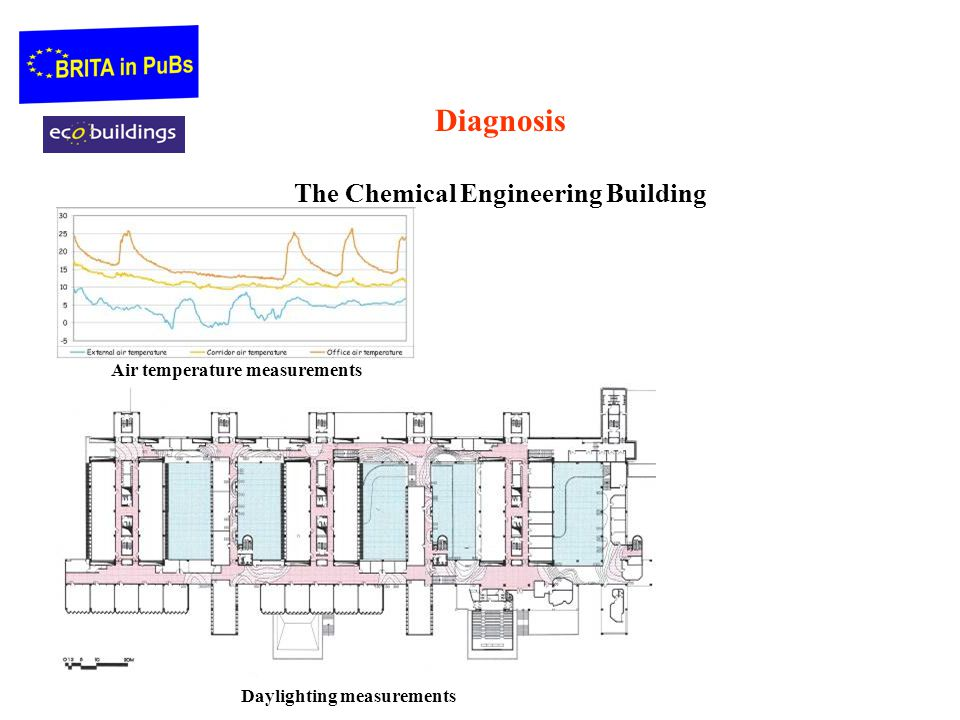 Diagnosis The Chemical Engineering Building