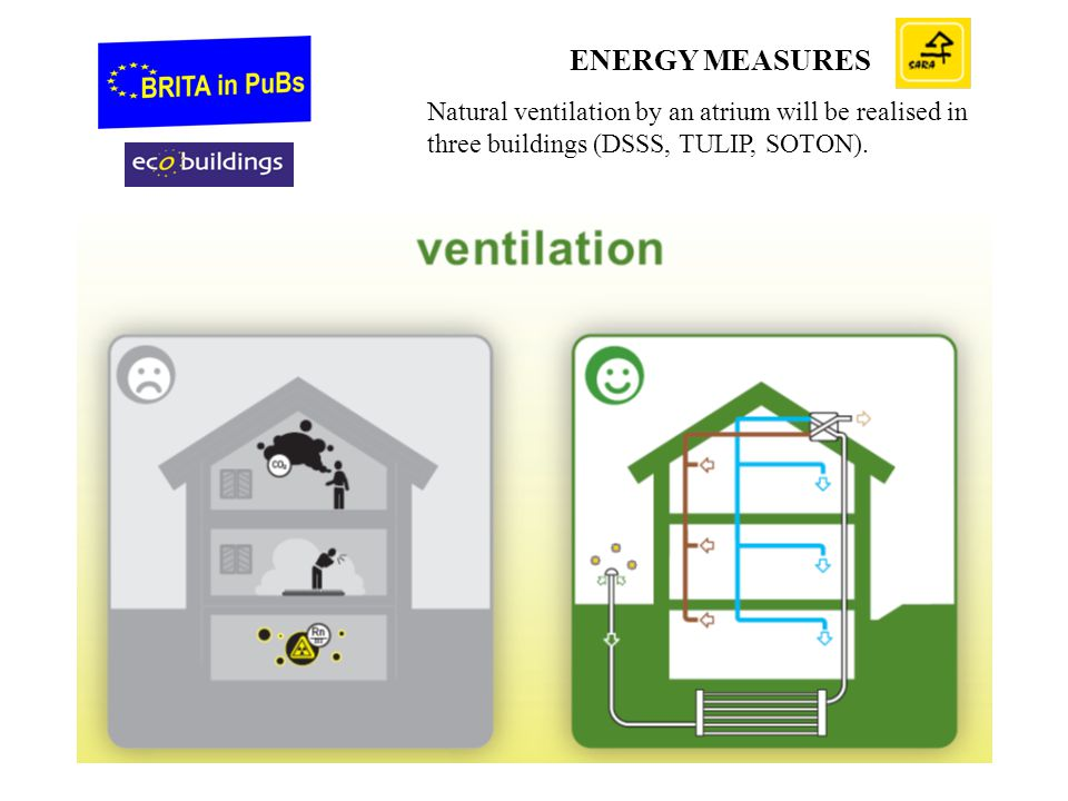 ENERGY MEASURES Natural ventilation by an atrium will be realised in three buildings (DSSS, TULIP, SOTON).