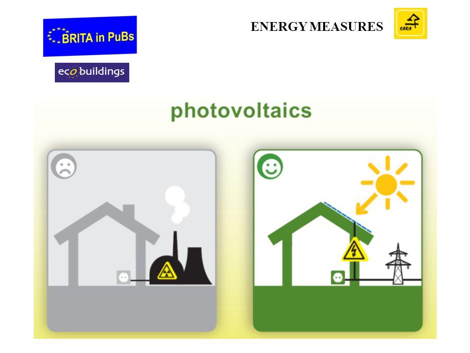 ENERGY MEASURES