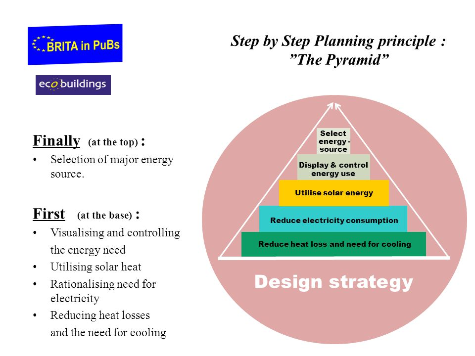 Step by Step Planning principle : The Pyramid